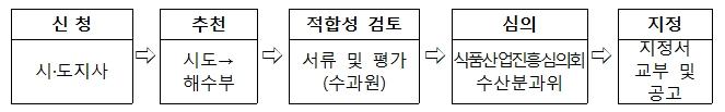 수산식품명인 지정절차.jpg